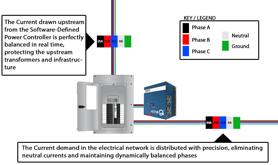 Automatic Phase Balancing in AC Electrical Networks